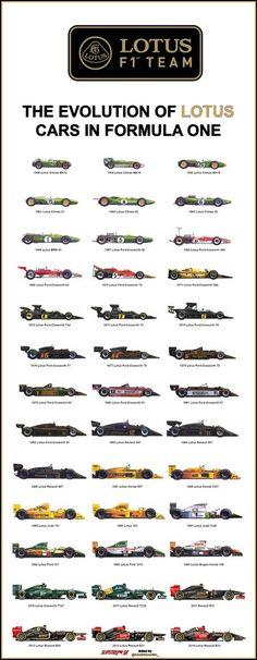 Lotus - Britain's legendary Formula 1 team Lotus F1, Grand Prix, Nascar, Jochen Rindt, Gp F1, F1 2017, Formula 1 Car, Motosport, Car Posters