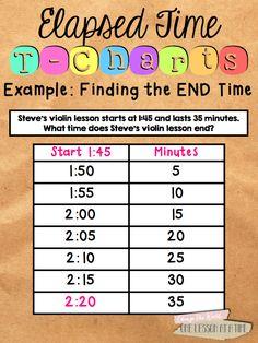 Elapsed Time on a TChart BlairTurnercom Math resources 4th