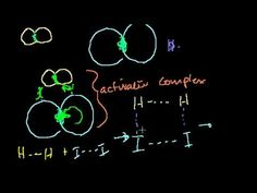 introduction to chemical kinetics- by Khan Academy