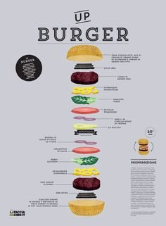 UP Burger by Carolina Santos, via Behance