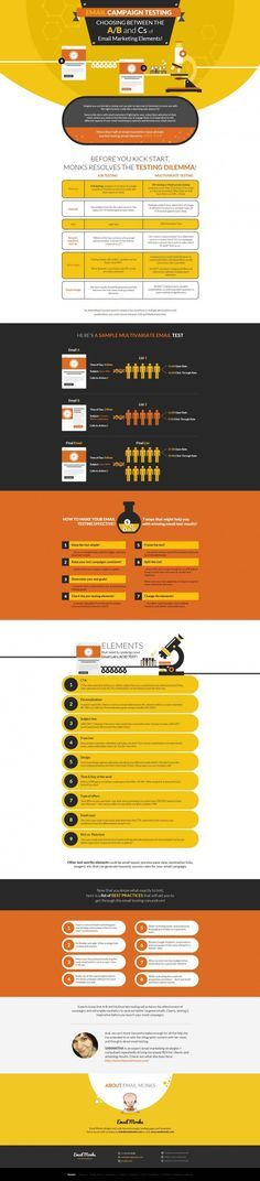 AB Email marketing testing