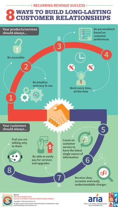 Recurring Revenue Success: 8 Ways to Build Long-Lasting Customer Relationships [Infographic]