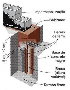 fundacao Broca (estaca)