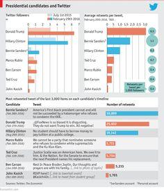 Le graphique de l'Economist pour le #superTuesday : les candidats américains et Twitter http://www.economist.com/blogs/graphicdetail/2016/02/daily-chart-20