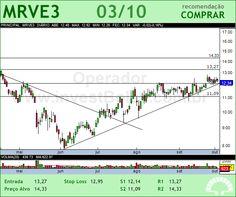 MRV - MRVE3 - 03/10/2012 #MRVE3 #analises #bovespa