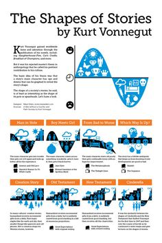 The Shapes of Stories, a Kurt Vonnegut Infographic