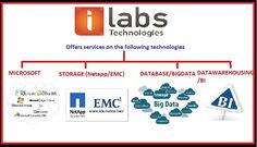 Technologies Offered by iLabs Technology Solutions http://www.ilabsglobal.com      Microsoft.     Storage (Netapp/EMC).     Database/Big Data.     Data warehousing/BI.