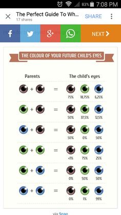 The Perfect Guide To What Your Children Will Look Like - Ridiculously The More You Know, Good To Know, Writing Tips, Writing Prompts, Eye Color Chart, Future Mom, Wtf Fun Facts, Useful Life Hacks, Things To Know