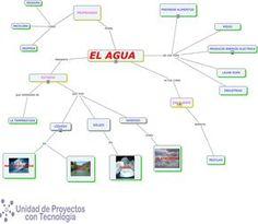 MAPA CONCEPTUAL (EL AGUA)