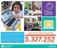 @FEdumedia : Los docentes de #CanaimaEducativo reciben talleres por las Zonas Educativas de los estados y @Fundabit #5MillonesDeCanaimas