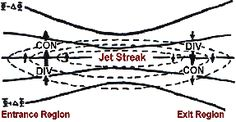 An upper level jet streak. DIV areas are regions of divergence aloft, which will lead to surface convergence and aid cyclogenesis.