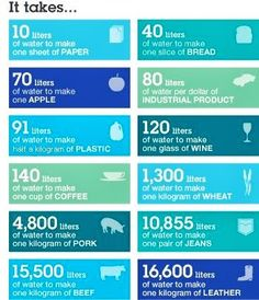 BIO E® World: Amount of water needed to make these... Water Footprint, Carbon Footprint, Sustainability, Water Resources, Natural Resources, Earth Day Tips, World Water Day, Water Management, Water Conservation