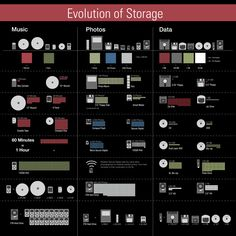 Cool infographic on digital storage