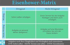 Aufgaben erledigen nach der Eisenhower Matrix