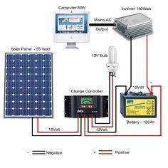 10 best rv solar panels images on pinterest solar panel system rh pinterest com hooking up solar panels to your house installing solar panels your house ontario