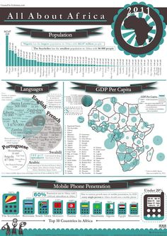 All About Africa, 2011 (population, languages, GDP, mobile phones), {Gobsmac.com/@alanknottcraig}