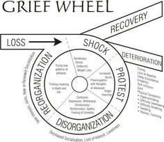 A necessary reminder that grief is not simple. RT if you find it helpful. #amwriting #writingtips #writetip