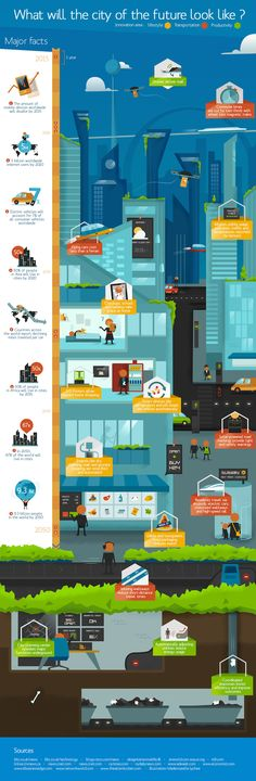 What will the city of the future look like. ©MademoiselleLychee for #Dell