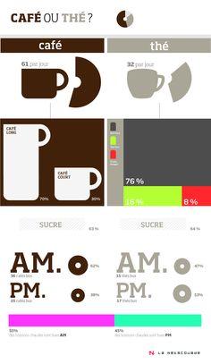 #lanetscouade  #thé  #café  #infographie  #data