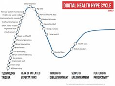 Digital Health Hype Cycle 750