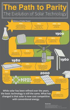 The Evolution of Solar Technology (from I-Renew)