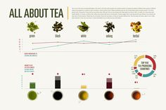 all about tea / an infographic