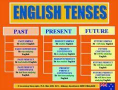 Kumpulan Soal Tenses Dalam Bahasa Inggris Beserta Dengan Jawaban Lengkap - http://www.kuliahbahasainggris.com/kumpulan-soal-tenses-dalam-bahasa-inggris-beserta-dengan-jawaban-lengkap/