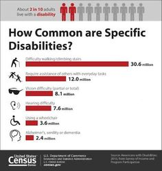 The world needs to wake up to the incredible incidence of disabilities.  People in need are all around us.  Learn more from Disabled World here: http://www.disabled-world.com/disability/statistics/census-stats.php