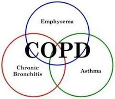 What is COPD? Well, COPD stands for chronic obstructive pulmonary disease, and it is characterized by a gradually worsening ability to breathe. The disease Natural Asthma Remedies, Ayurvedic Remedies, Essential Oils For Asthma, Bronchitis, Sleep Solutions, Asthma Symptoms, The Calling, Medical Care, Lunges