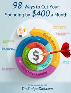 Saving does not hurt so who does not want to try doing it? You will be amazed! Cut Your Spending by $400 a Month!