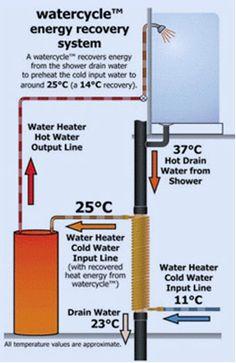 Drain-water Heat Recovery
