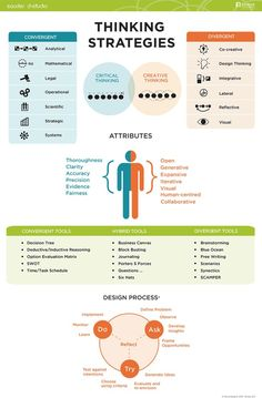 Desing Thinking :: Design Process :: thinking strategies :: http://dstudio.ubc.ca :: Infographic_ThinkStrat2 #albertobokos