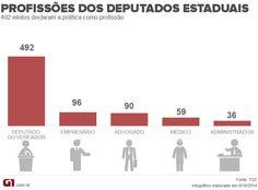 Quase metade dos deputados estaduais eleitos se diz 'político' por profissão http://glo.bo/1tkz7bp