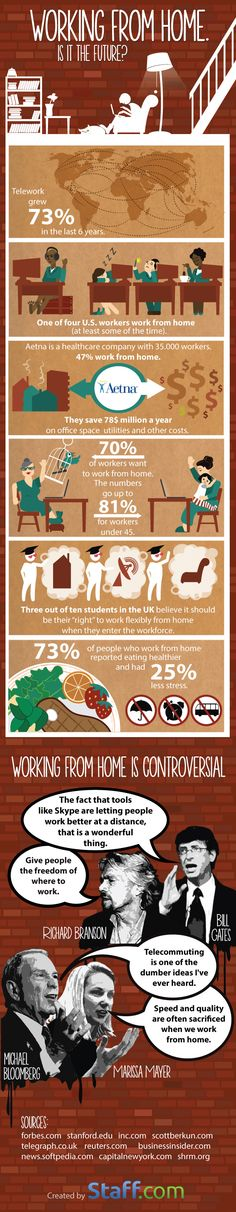 Working From Home — Is It The Future?   #infographic #Teleworking #Working
