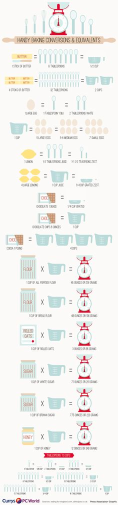 27 Amazing Charts That Will Turn You Into A Baking Whiz Chart - Time Conversion Chart