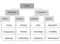 Psychology infographic and charts Psychology : Trust matrix: Trust character competence From Steven Covey: The Spe. Business Intelligence, The Speed Of Trust, Peter Drucker, Stephen Covey Quotes, Career Inspiration, Marca Personal, Personal Branding, Emotion, Wednesday Wisdom