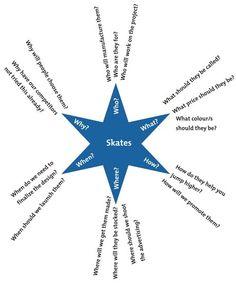 Starbursting Diagram Example