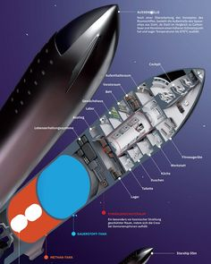Unofficial cutaway diagram (in German) of SpaceX's Starship by German illustrator Julian Schindler. Starship & Super Heavy is a fully reusable two-stage super heavy-lift launch vehicle and spacecraft currently developed by leading NewSpace company SpaceX. Spacex Starship, Spacex Rocket, Spaceship Design, Spaceship Concept, Falcon Heavy, Space And Astronomy, Astronomy Facts, Astronomy Pictures, Space Race