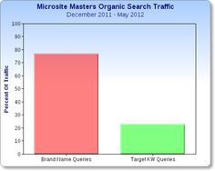 Best services for SERP Checker, Ran Checker and more only at Microsite Masters!