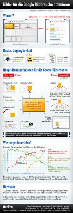 Gutes Ranking in der Google Bildersuche? So geht's ...
