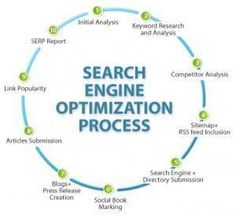 It doesn't matter if you have the most beautiful user-friendly web site in the world if no one ever sees it. When people are searching for something on the Internet, they go to a search engine.  http://orlandointernetmarketingconsultant.com/how-search-engine-optimization-can-help-your-local-orlando-business-online-310.html #searchengineoptimization(interest), #searchengineoptimization2018,
