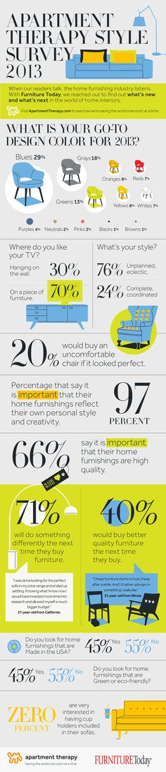 What's New & What's Next  in Our Homes??  Apartment Therapy Style Survey 2013 #furniture #interiordesign #infographic