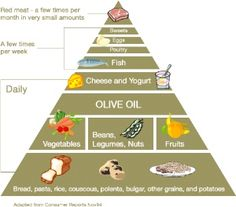 Mediterranean Diet Recipes by Cooking with Nonna
