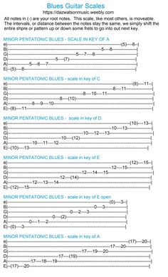 Guitar scales, all keys, all in tab form & notation Blues Guitar Chords, Guitar Chords And Scales, Blues Guitar Lessons, Music Theory Guitar, Guitar Chords Beginner, Easy Guitar Songs, Guitar Chords For Songs, Acoustic Guitar Lessons, Jazz Guitar