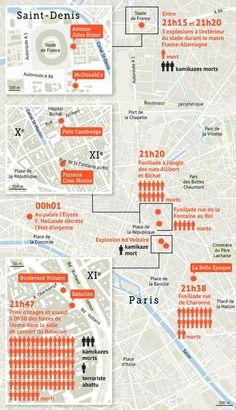 SOURCE LEFIGARO.FR........Des attaques terroristes sans précédent ont fait 130 morts et 352 blessés le vendredi soir 13 novembre 2015 à Paris et près du Stade de France. Huit assaillants sont morts, dont sept en se faisant exploser. François Hollande a décrété l'état d'urgence sur l'ensemble du territoire..............