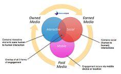 Engagement around media