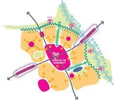 Process Zone – ATLAS Guide – Planning for Large Scale Development - Urban design Urban Design Concept, Urban Design Diagram, Urban Design Plan, Architecture Program, Concept Architecture, Landscape Architecture, Tropical Architecture, Architecture Diagrams, Architecture Portfolio