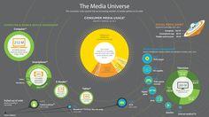 infografía según el relevamiento que acerca del consumo de medios en USA.