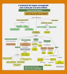 Póster de Proyecto de tesis doctoral Sobre EVALUACIÓN de mapas Conceptuales | Web 2.0 para juandoming | Scoop.it
