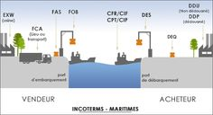 Incoterms in Shipping/transportation market
